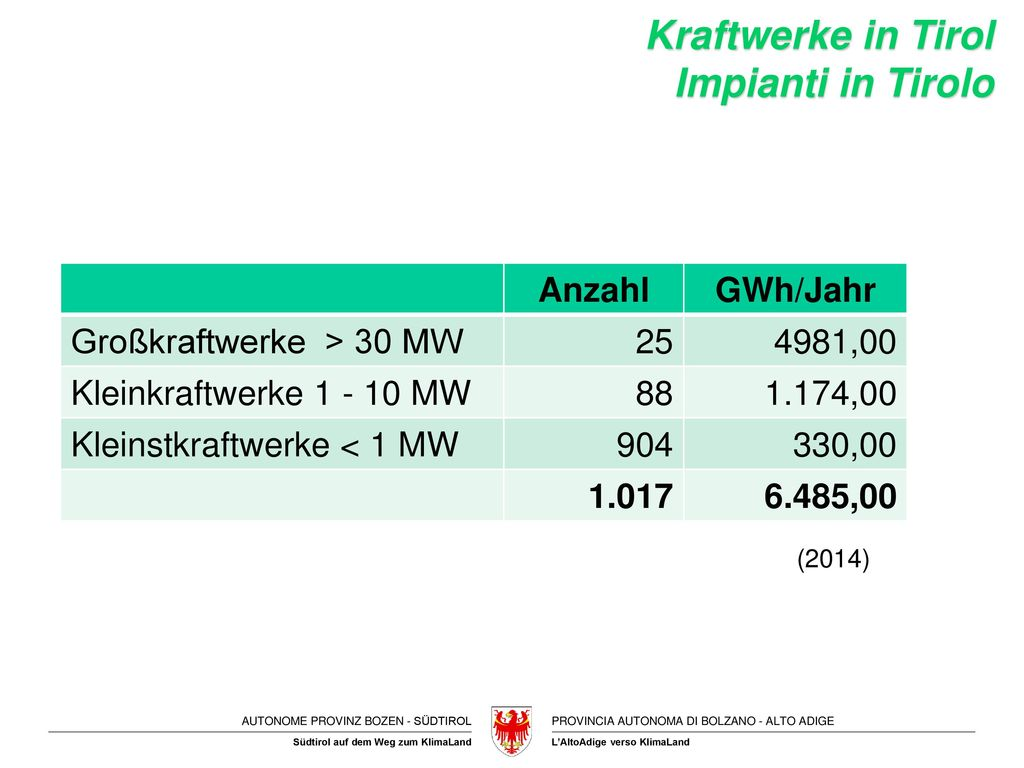 Kraftwerke in Tirol Impianti in Tirolo Anzahl GWh/Jahr