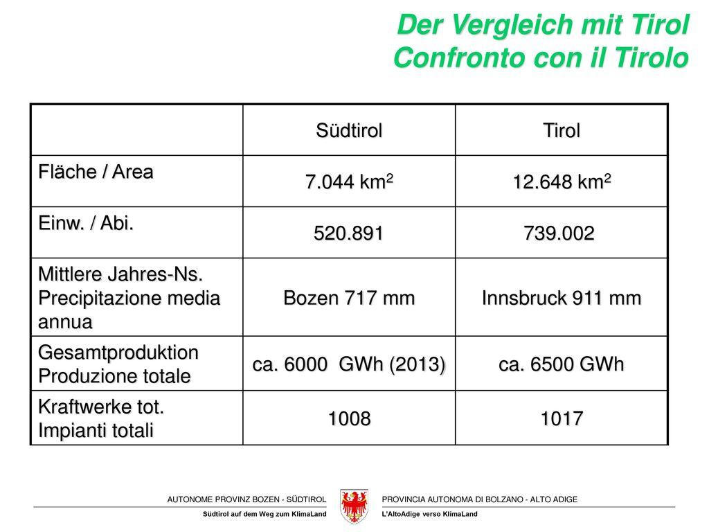 Der Vergleich mit Tirol Confronto con il Tirolo