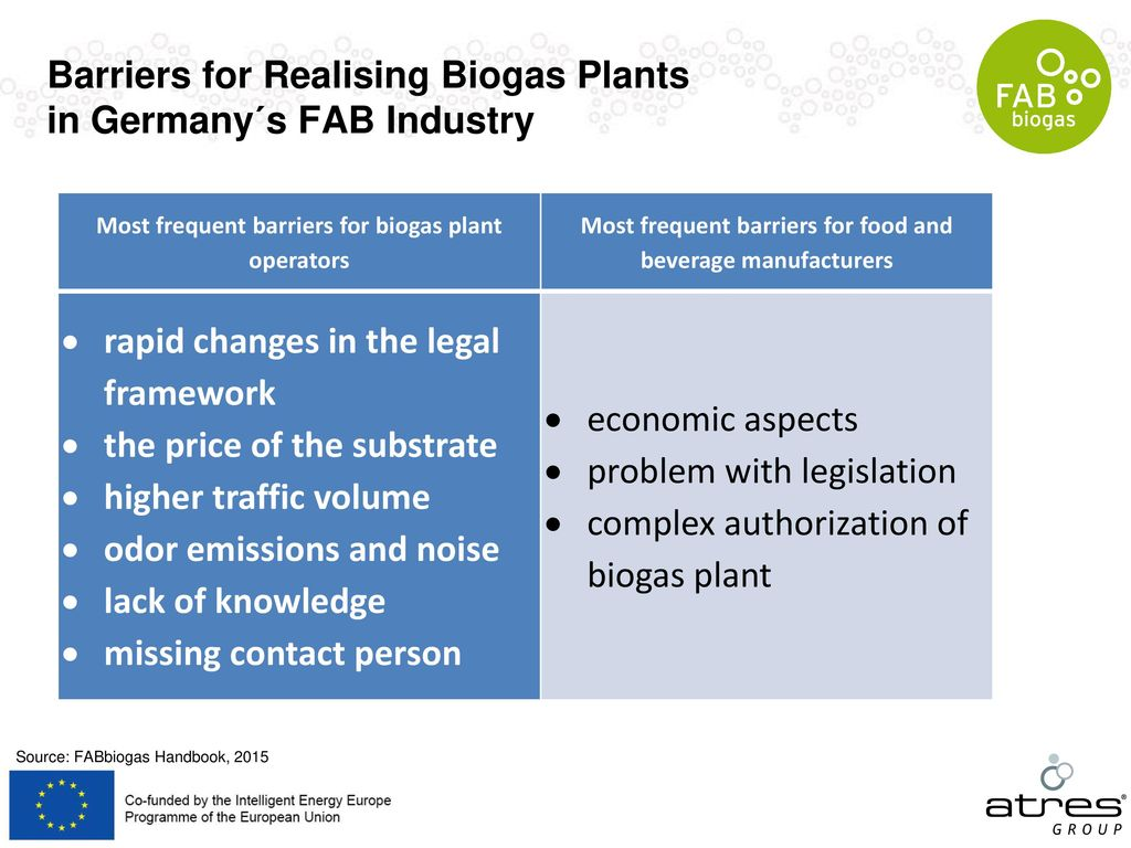 Barriers for Realising Biogas Plants in Germany´s FAB Industry