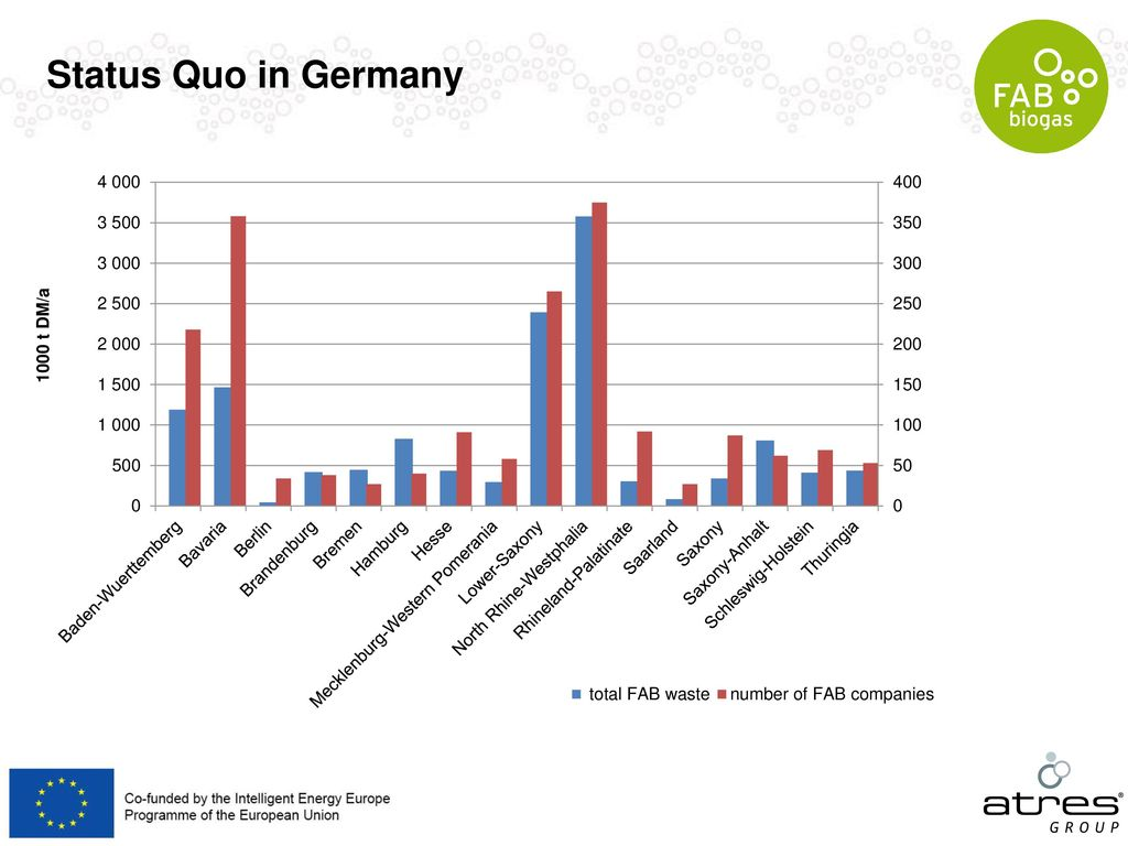 Status Quo in Germany www.atres-group.com