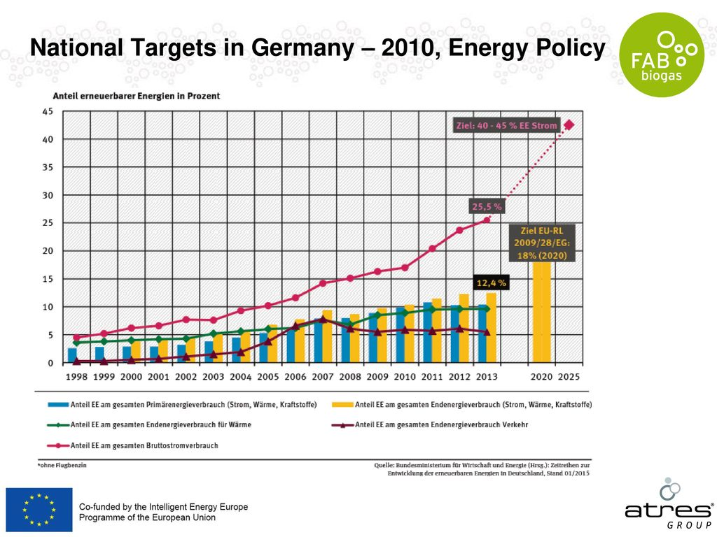 National Targets in Germany – 2010, Energy Policy