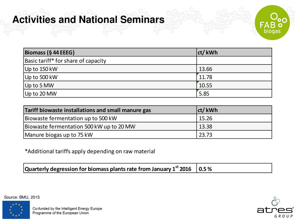 Activities and National Seminars