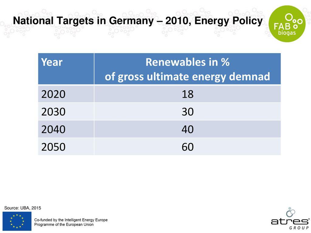 of gross ultimate energy demnad