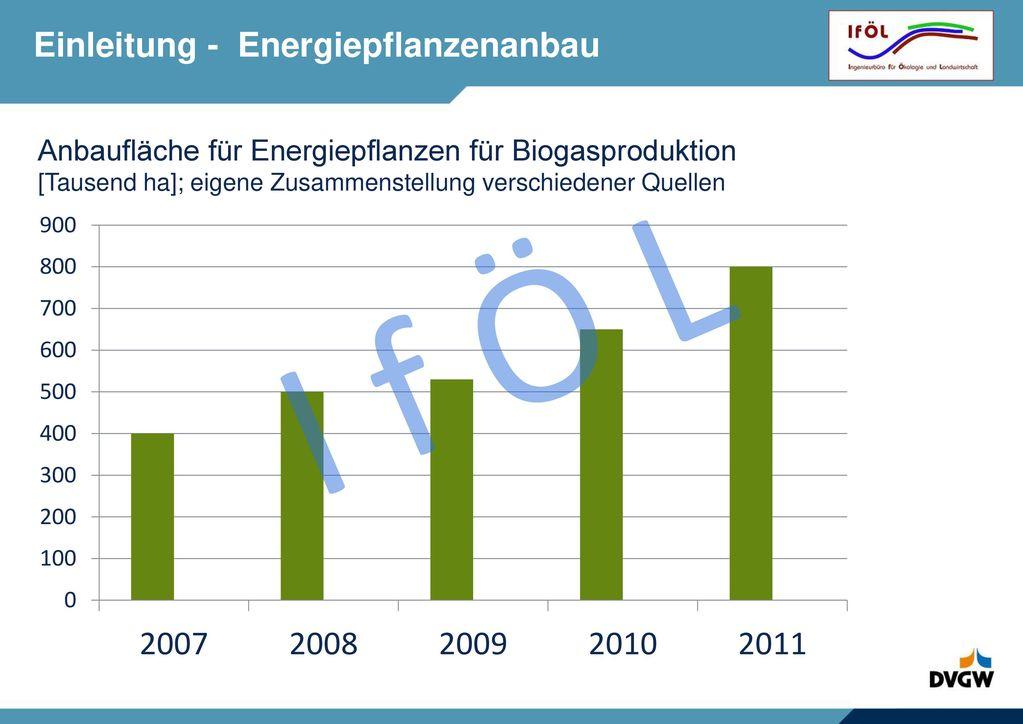 Einleitung – Entwicklung Biogasanlagen