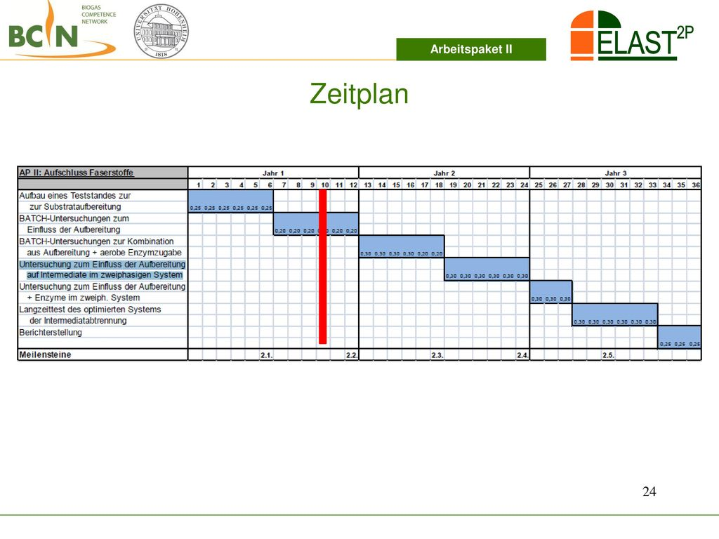 Arbeitspaket II Zeitplan