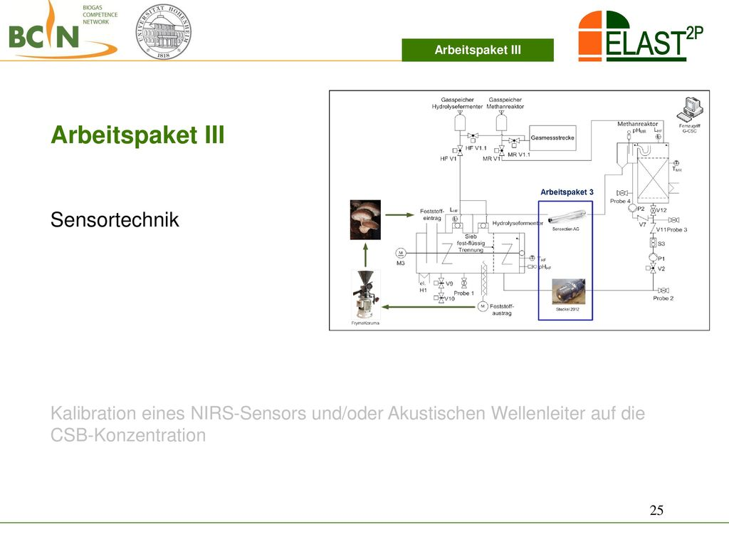 Arbeitspaket III Sensortechnik