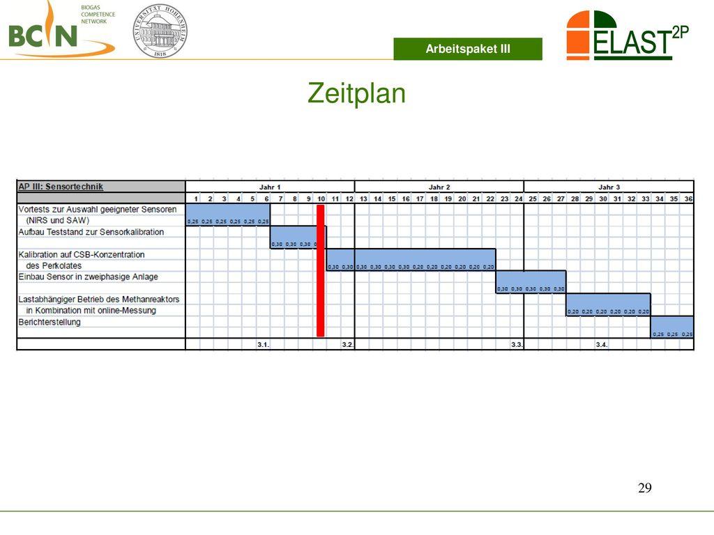 Arbeitspaket III Zeitplan