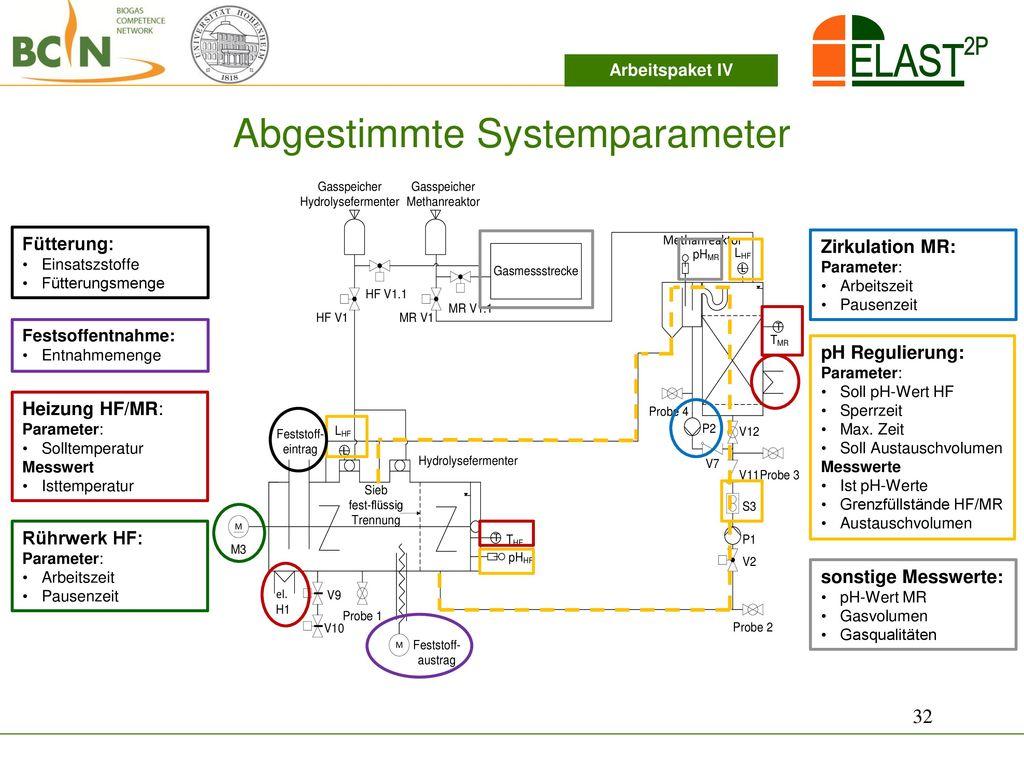 Abgestimmte Systemparameter