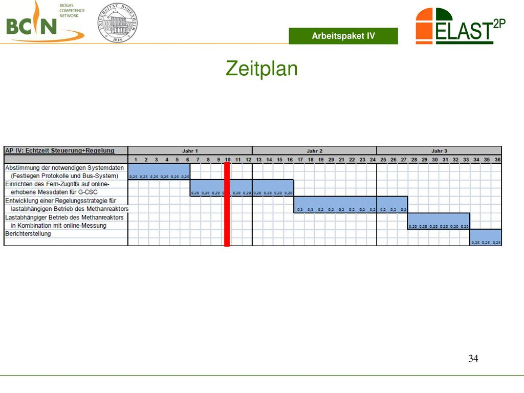 Arbeitspaket IV Zeitplan