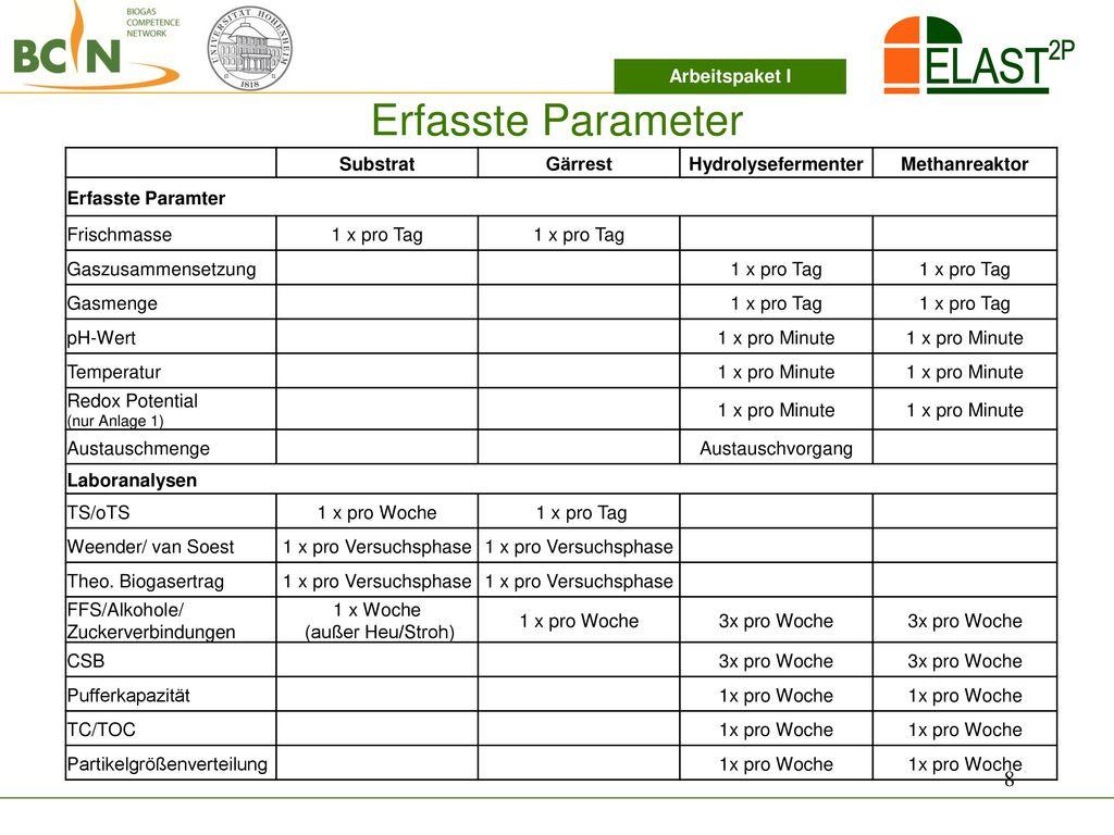 Erfasste Parameter Arbeitspaket I Substrat Gärrest Hydrolysefermenter