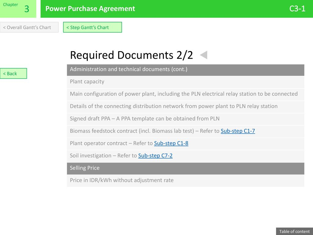 Required Documents 2/2 3 C3-1 Power Purchase Agreement