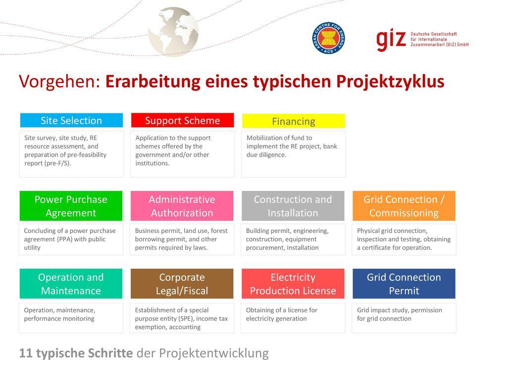 Vorgehen: Erarbeitung eines typischen Projektzyklus