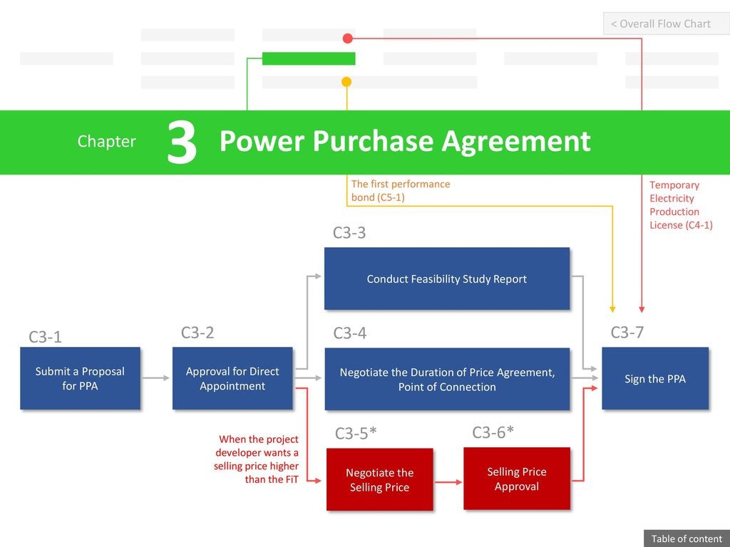 Power Purchase Agreement