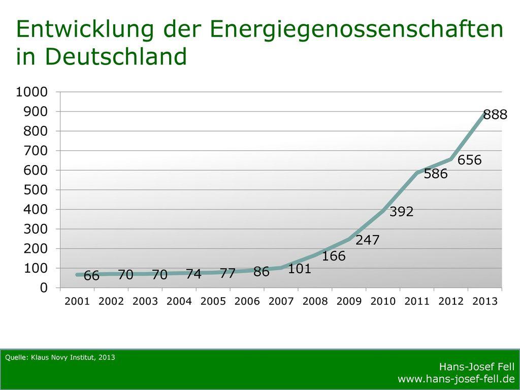 Entwicklung der Energiegenossenschaften in Deutschland