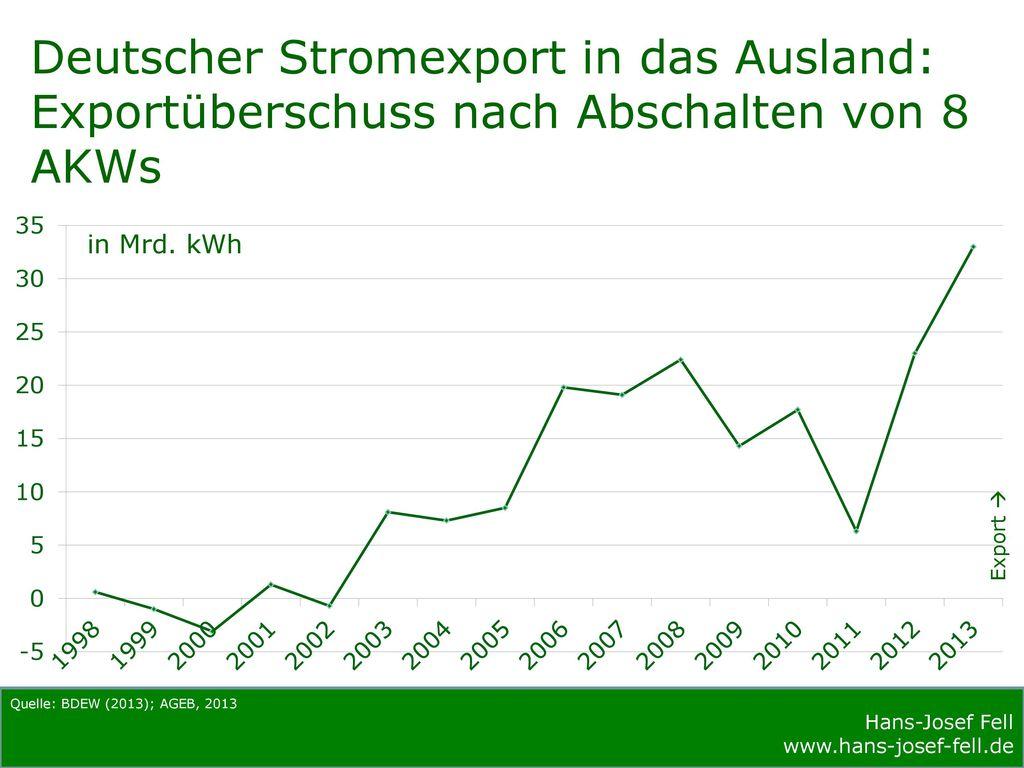 Deutscher Stromexport in das Ausland: Exportüberschuss nach Abschalten von 8 AKWs