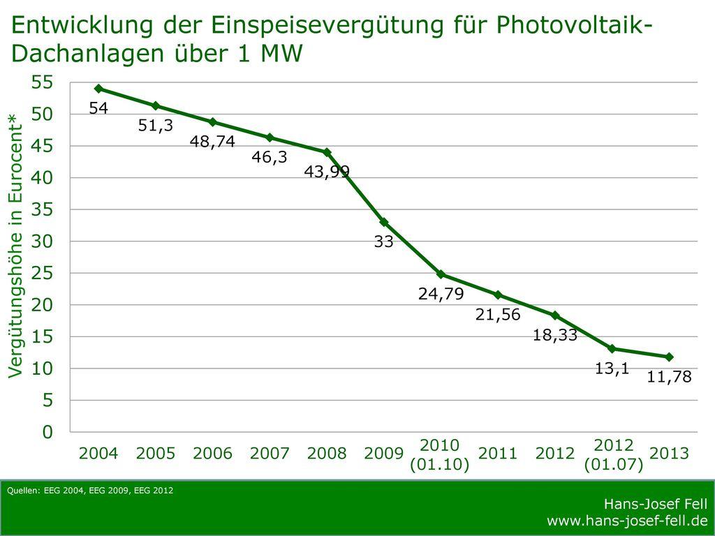 Quellen: EEG 2004, EEG 2009, EEG 2012