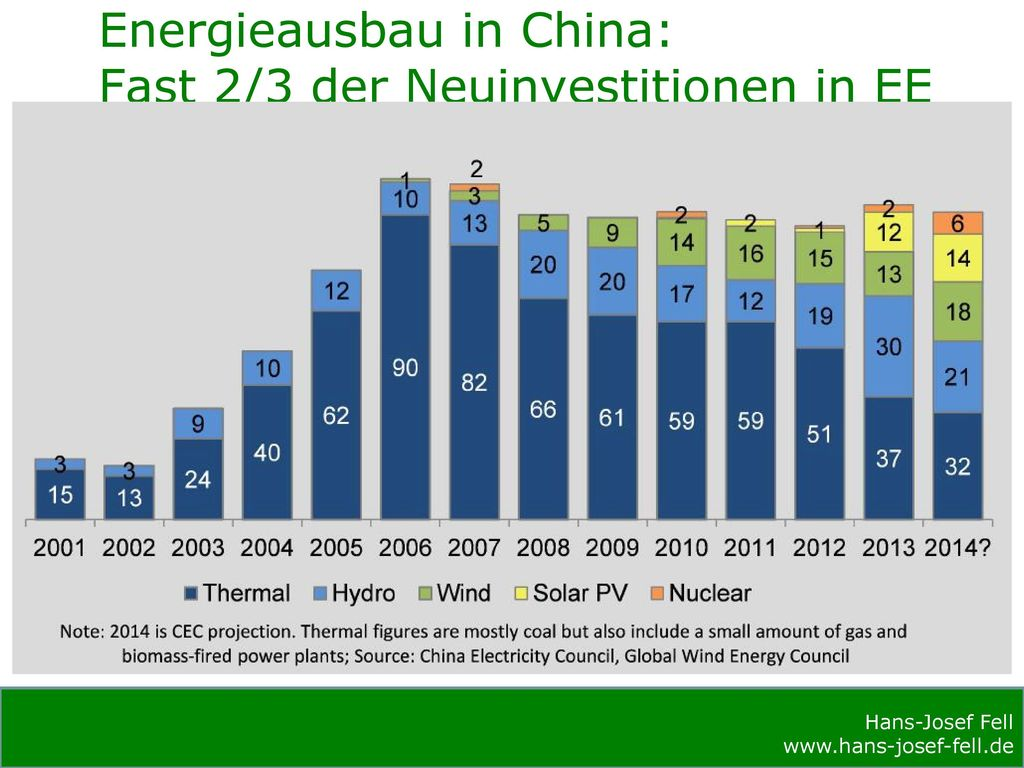 Energieausbau in China: Fast 2/3 der Neuinvestitionen in EE