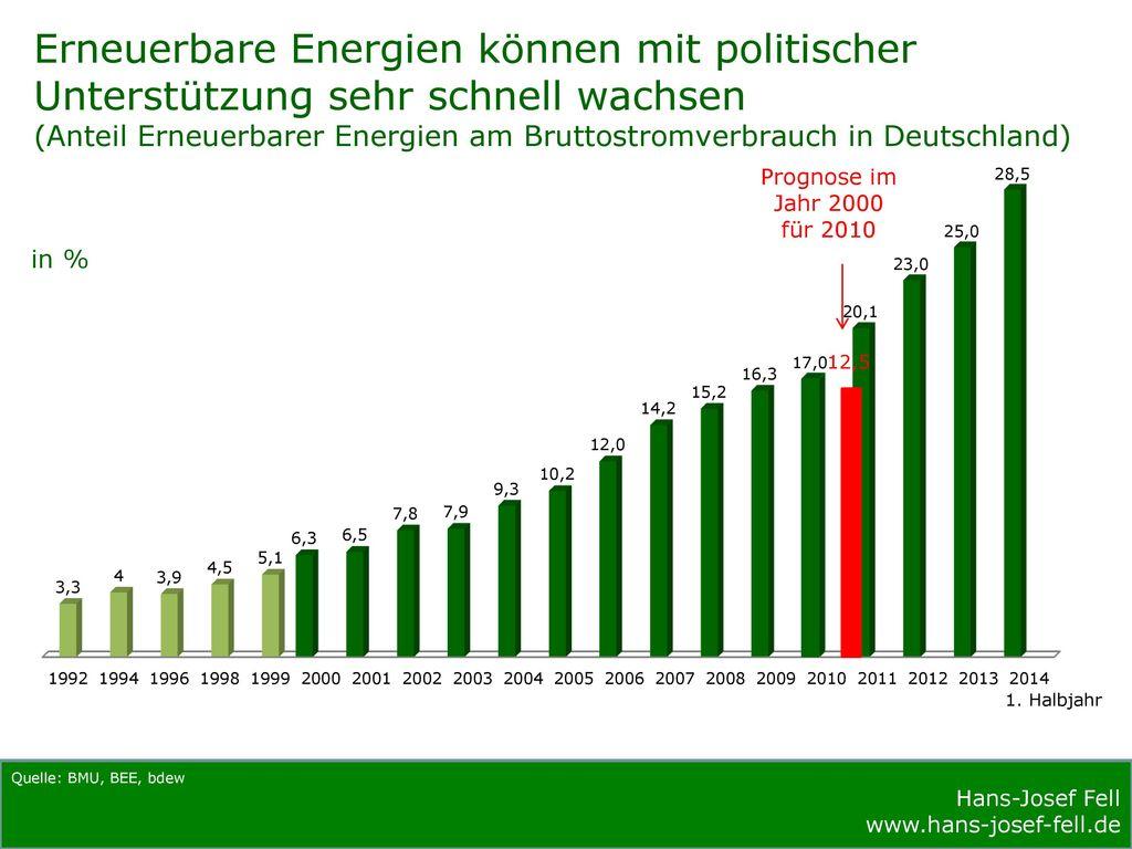 Erneuerbare Energien können mit politischer Unterstützung sehr schnell wachsen (Anteil Erneuerbarer Energien am Bruttostromverbrauch in Deutschland)
