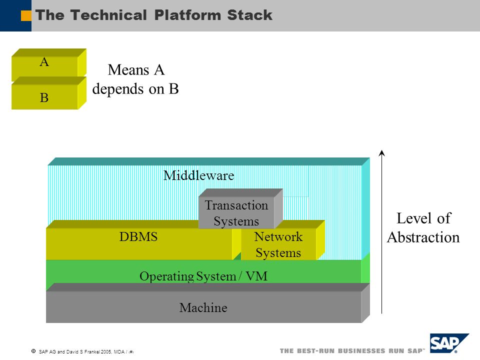 The Technical Platform Stack