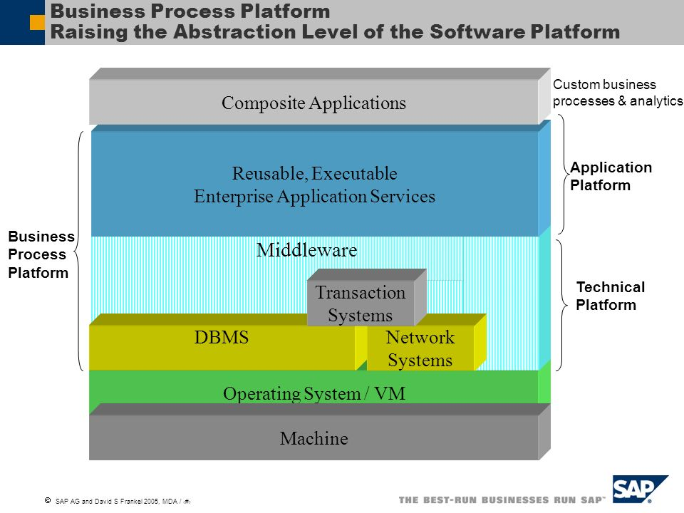 Business Process Platform Raising the Abstraction Level of the Software Platform