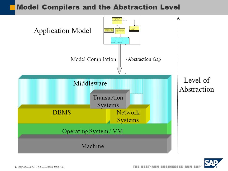 Model Compilers and the Abstraction Level