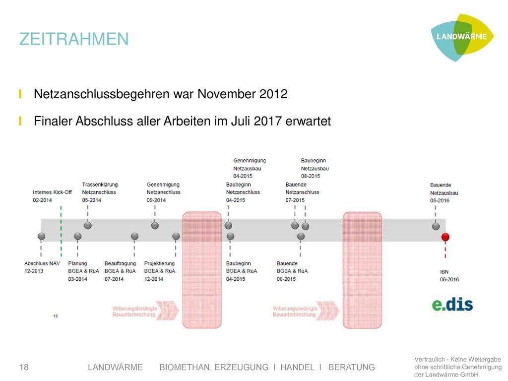 ZEITRAHMEN Netzanschlussbegehren war November 2012