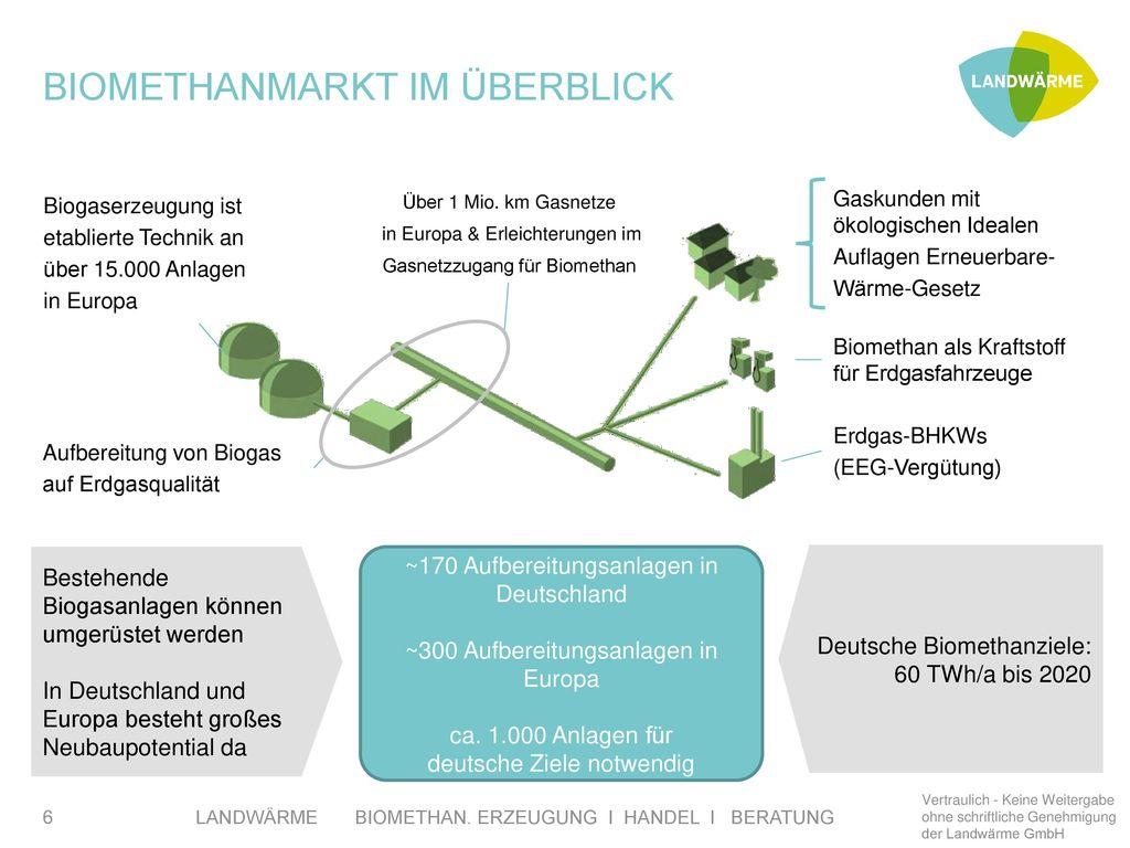 Biomethanmarkt im Überblick