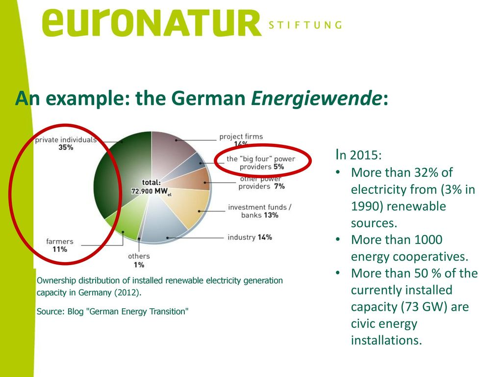 An example: the German Energiewende: