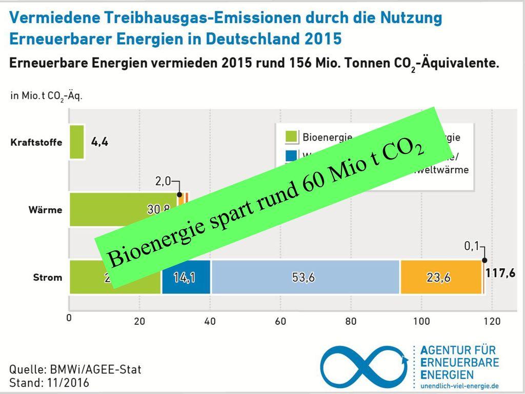 Bioenergie spart rund 60 Mio t CO2