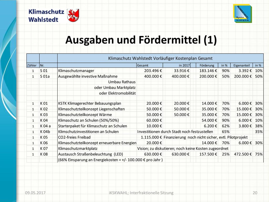 Ausgaben und Fördermittel (1)
