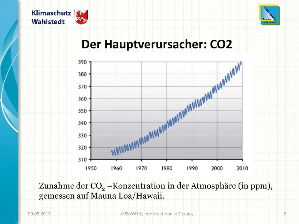 Der Hauptverursacher: CO2