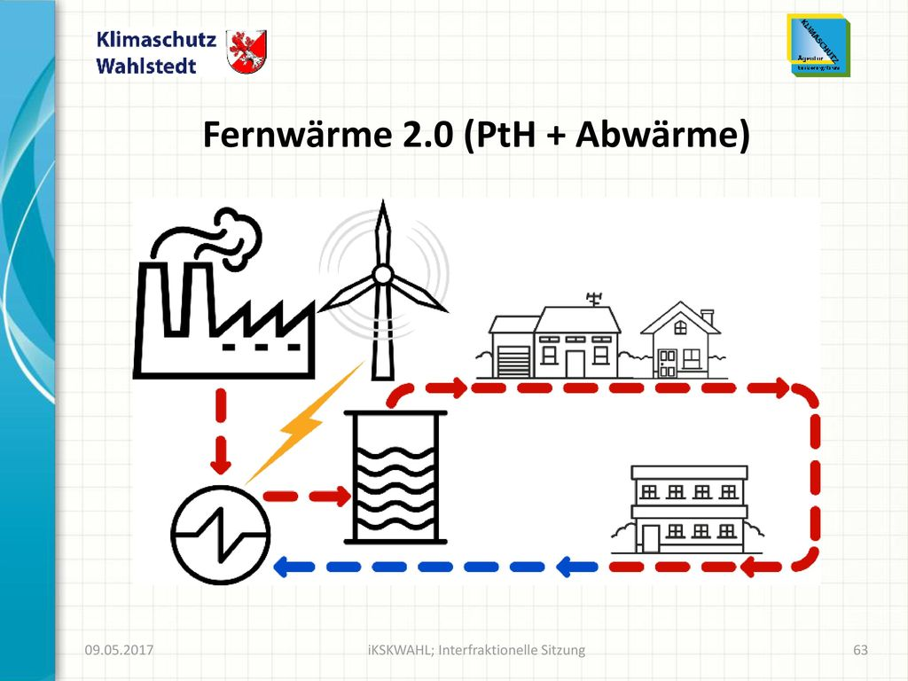 Fernwärme 2.0 (PtH + Abwärme)