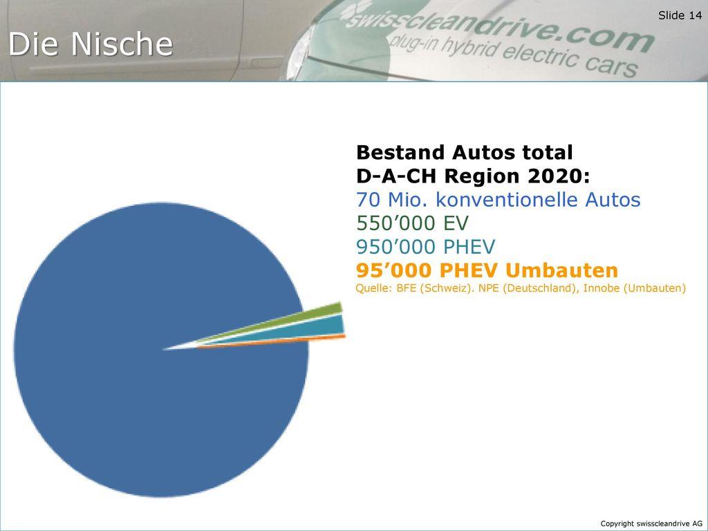 Die Nische Bestand Autos total D-A-CH Region 2020: