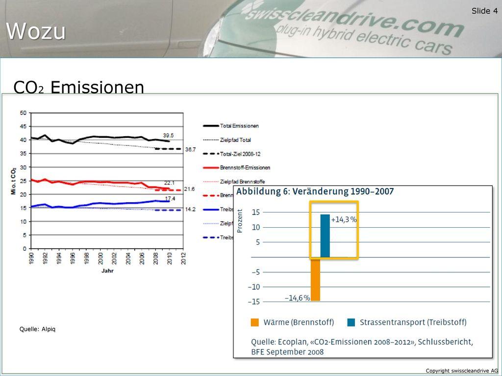 Wozu CO2 Emissionen. Transport und Gebäude sind die wesentlichen CO2 Emittenten in der Schweiz.