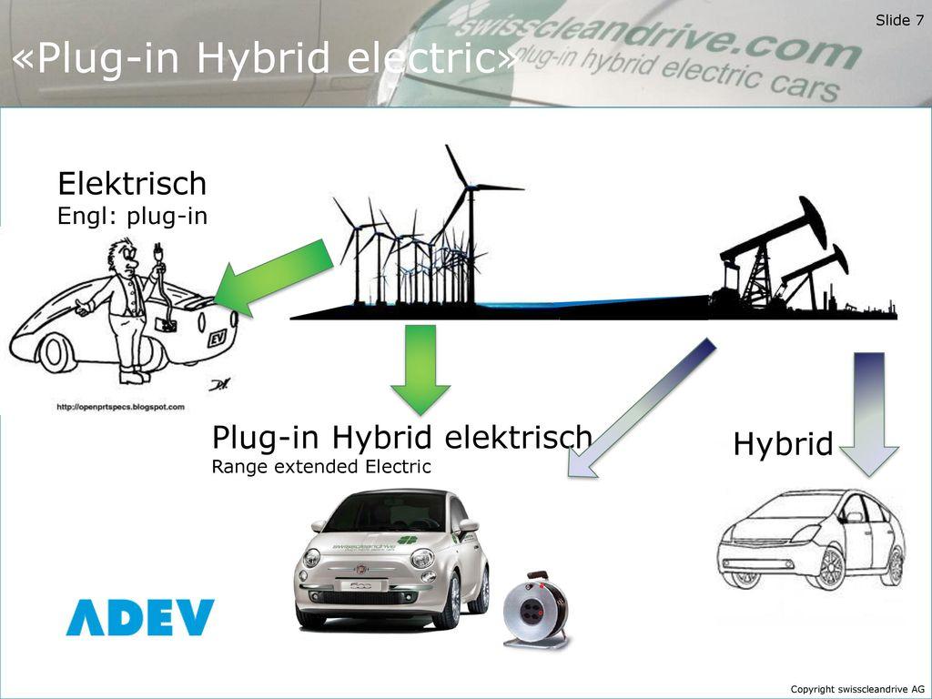 «Plug-in Hybrid electric»