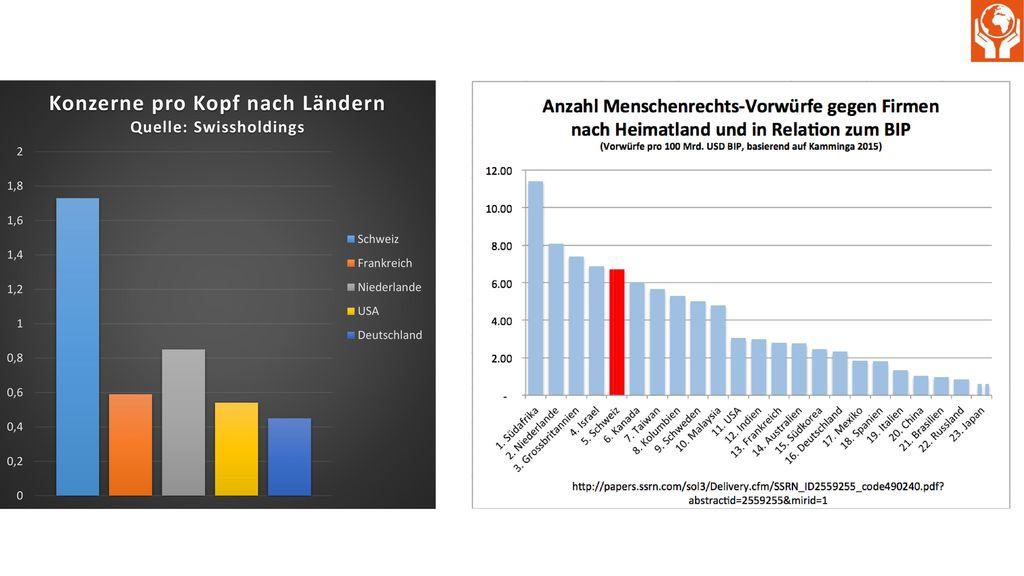 1. Grafik: Auch diese Grafik zeigt die Bedeutung der Schweiz in Bezug auf Konzernverantwortung. In der Schweiz sind im Verhältnis zur Bevölkerungsgrösse sehr viele Konzerne angesiedelt, die Dichte an Konzernen ist also sehr hoch.