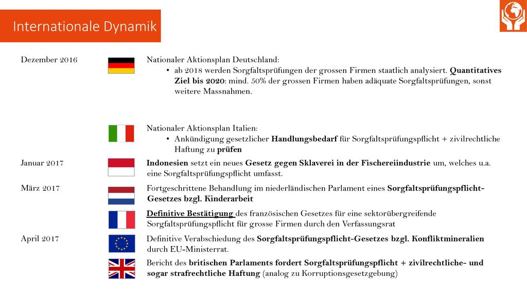 Internationale Dynamik