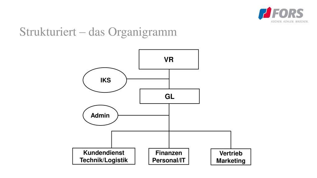 Strukturiert – das Organigramm