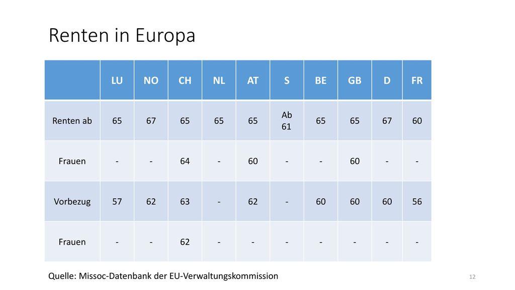Renten in Europa LU NO CH NL AT S BE GB D FR Renten ab 65 67 Ab 61 60