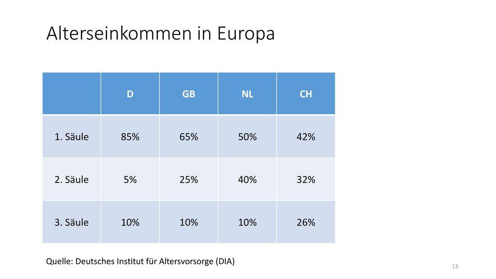 Alterseinkommen in Europa