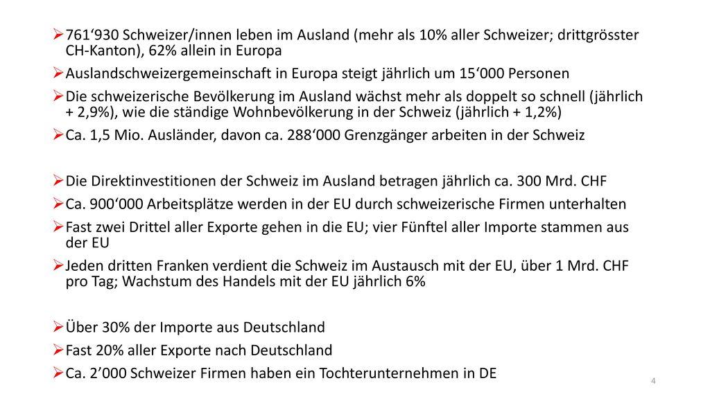 761'930 Schweizer/innen leben im Ausland (mehr als 10% aller Schweizer; drittgrösster CH-Kanton), 62% allein in Europa