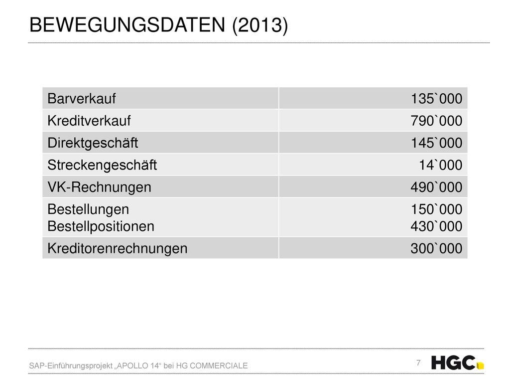 Bewegungsdaten (2013) Barverkauf 135`000 Kreditverkauf 790`000