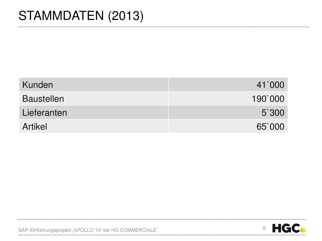 Stammdaten (2013) Kunden 41`000 Baustellen 190`000 Lieferanten 5`300