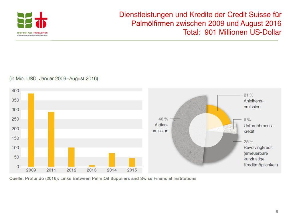Dienstleistungen und Kredite der Credit Suisse für Palmölfirmen zwischen 2009 und August 2016 Total: 901 Millionen US-Dollar