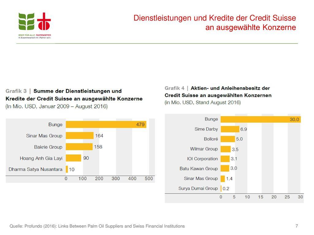 Dienstleistungen und Kredite der Credit Suisse an ausgewählte Konzerne