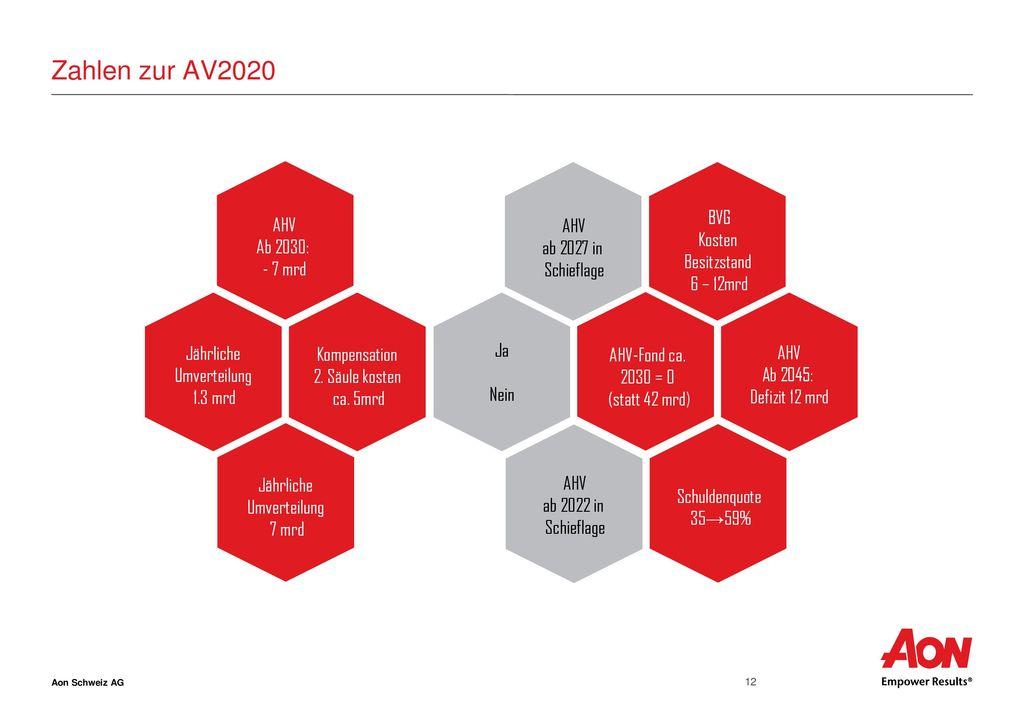 Zahlen zur AV2020 AHV BVG AHV ab 2027 in Schieflage