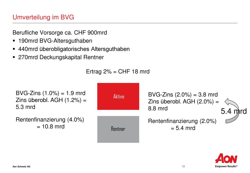 5.4 mrd Umverteilung im BVG Berufliche Vorsorge ca. CHF 900mrd