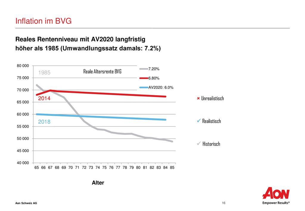 Inflation im BVG Reales Rentenniveau mit AV2020 langfristig höher als 1985 (Umwandlungssatz damals: 7.2%)