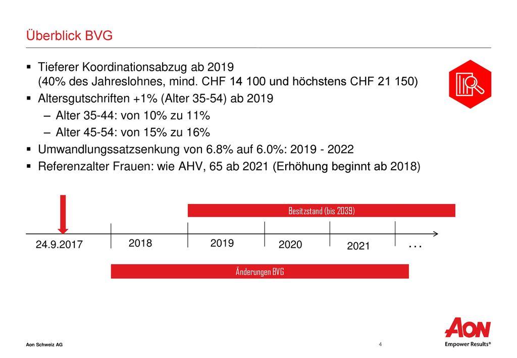 Überblick BVG Tieferer Koordinationsabzug ab 2019 (40% des Jahreslohnes, mind. CHF 14 100 und höchstens CHF 21 150)