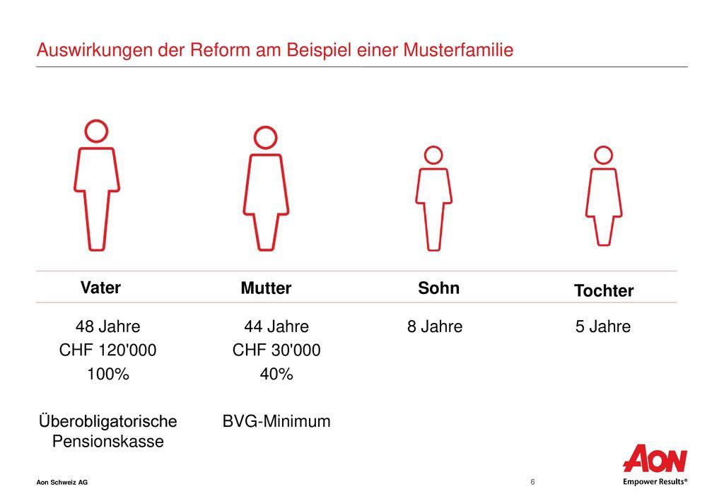 Auswirkungen der Reform am Beispiel einer Musterfamilie